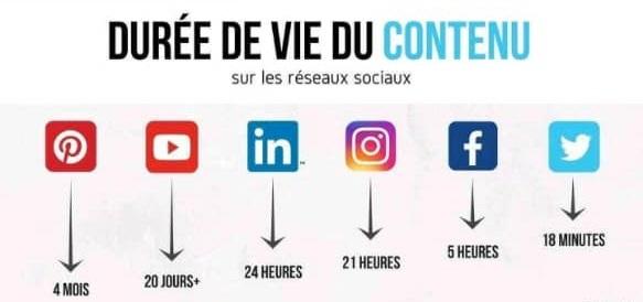 Les meilleures plateformes de réseaux sociaux à utiliser pour votre entreprise