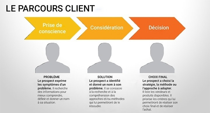 Comment définir le parcours d'achat d'un client