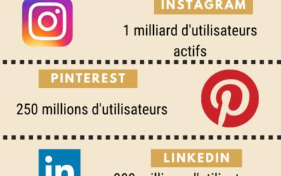 Chiffres clés des réseaux sociaux – 2019